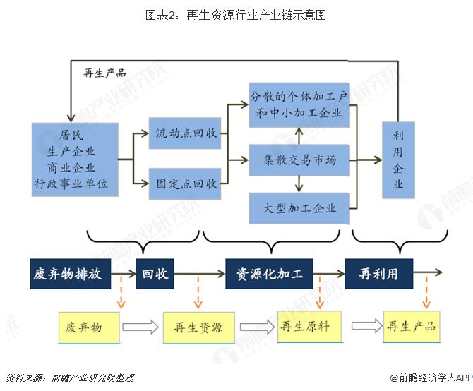图表2:再生资源行业产业链示意图