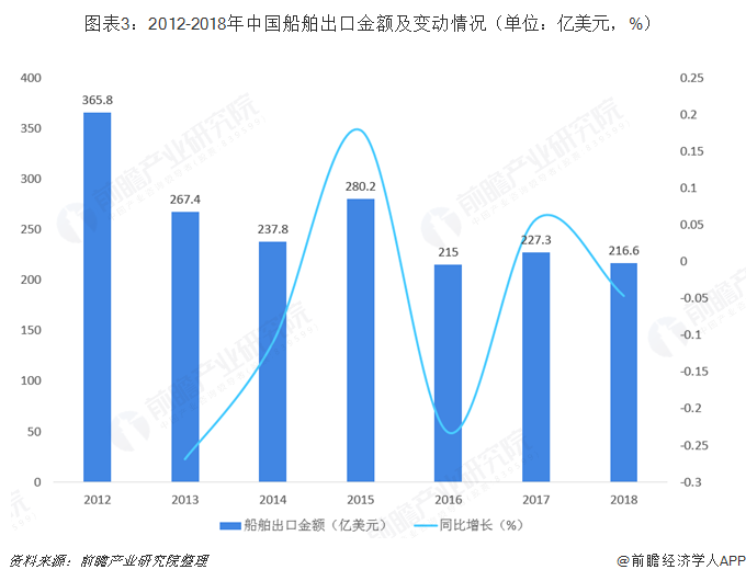 图表3:2012-2018年中国船舶出口金额及变动情况(单位:亿美元,%)