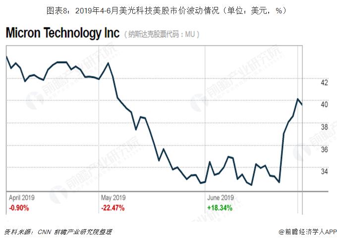 图表8:2019年4-6月美光科技美股市价波动情况(单位:美元,%)