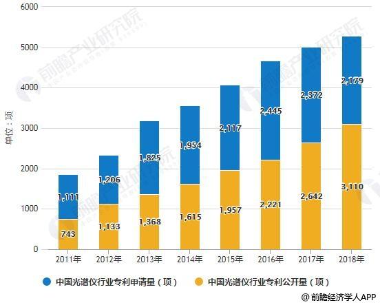 2011-2018年中国光谱仪行业专利申请、公开量统计情况