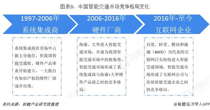 图表8:中国智能交通市场竞争格局变化