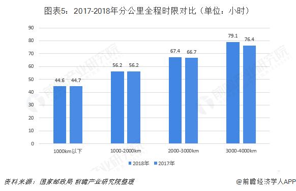 图表5:2017-2018年分公里全程时限对比(单位:小时)