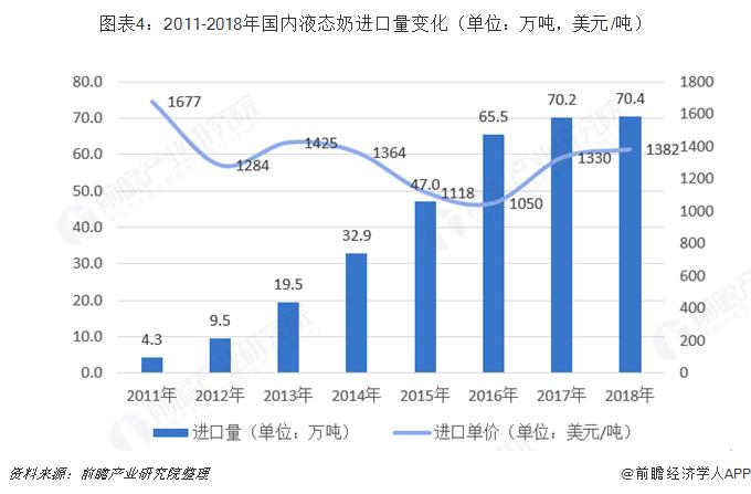 图表4:2011-2018年国内液态奶进口量变化(单位:万吨,美元/吨)
