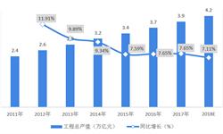 2018年中國建筑裝飾行業競爭格局分析  行業集中度低,競爭激烈,呈現優勝劣汰