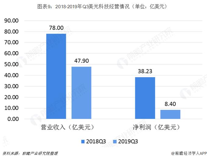 图表9:2018-2019年Q3美光科技经营情况(单位:亿美元)
