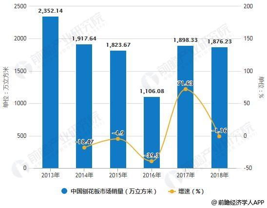 2013-2018年中国刨花板市场销量统计及增长情况