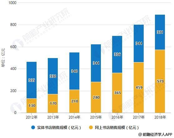 2012-2018年中国实体、网上书店销售规模对比情况