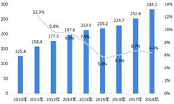 2018年中国<em>仓储</em><em>管理</em><em>系统</em>行业发展现状与2019年发展趋势 <em>仓储</em>业发展向好,<em>WMS</em>向一体化集成化发展【组图】