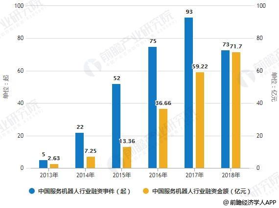 2013-2018年中国服务机器人行业融资事件、金额统计情况