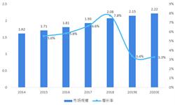 2018年中国服装行业市场分析与发展趋势 女装仍然是最大的分支部门【组图】