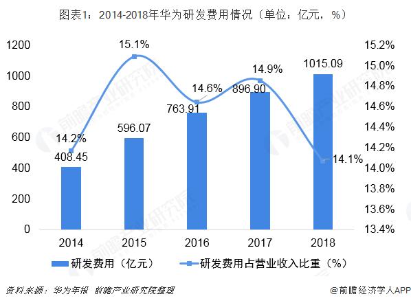 图表1:2014-2018年华为研发费用情况(单位:亿元,%)