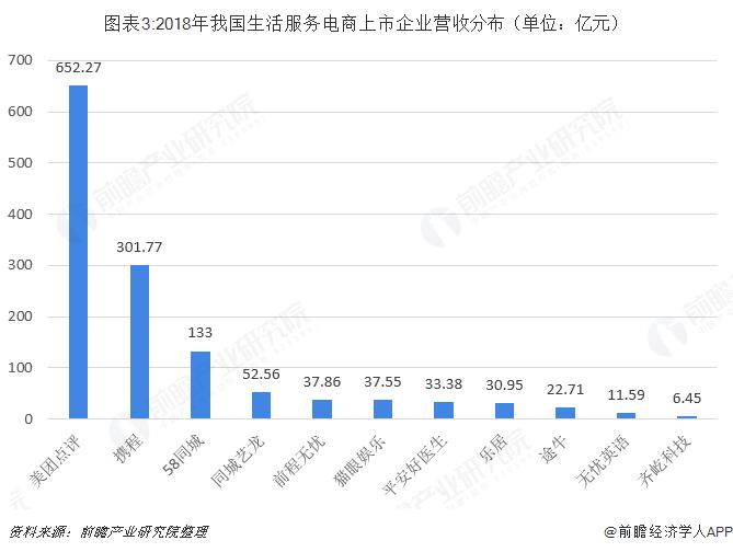 图表3:2018年我国生活服务电商上市企业营收分布(单位:亿元)