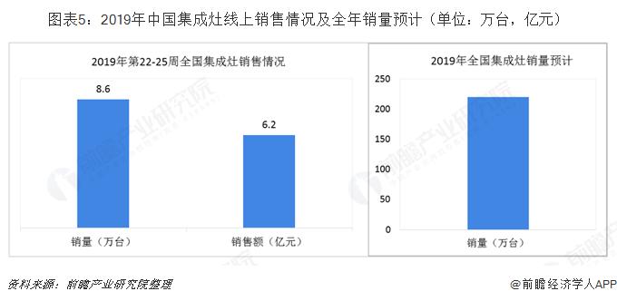 图表5:2019年中国集成灶线上销售情况及全年销量预计(单位:万台,亿元)