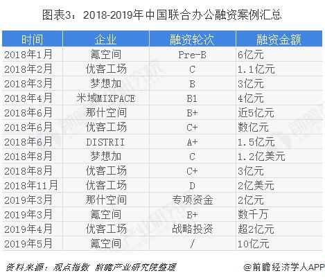 图表3:2018-2019年中国联合办公融资案例汇总