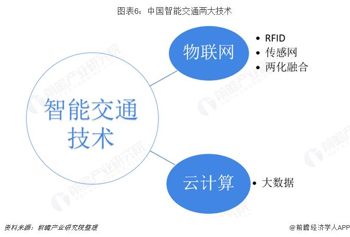 图表6:中国智能交通两大技术