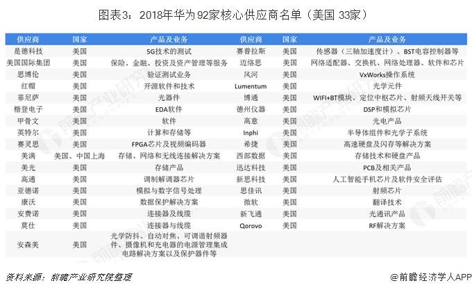 图表3:2018年华为92家核心供应商名单(美国 33家)