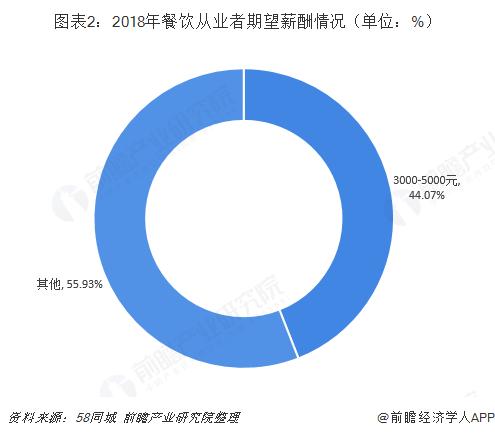 图表2:2018年餐饮从业者期望薪酬情况(单位:%)