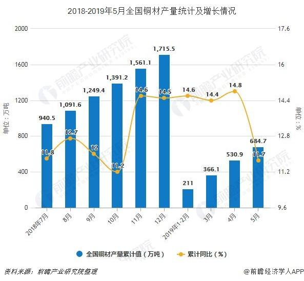 2018-2019年5月全国铜材产量统计及增长情况