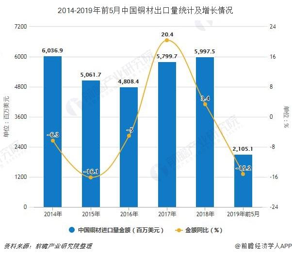 2014-2019年前5月中国铜材出口量统计及增长情况