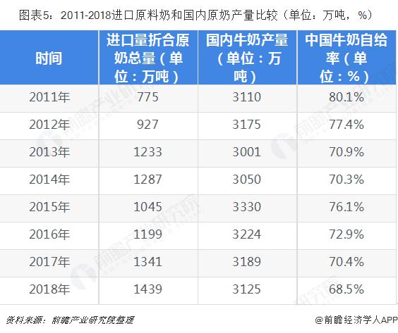 图表5:2011-2018进口原料奶和国内原奶产量比较(单位:万吨,%)