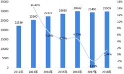 2018年中國人造板細分產品發展現狀與2019年發展前景 膠合板占據主流地位,秸稈纖維板擁有良好發展前景【組圖】