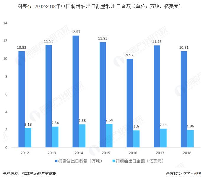 图表4:2012-2018年中国润滑油出口数量和出口金额(单位:万吨,亿美元)