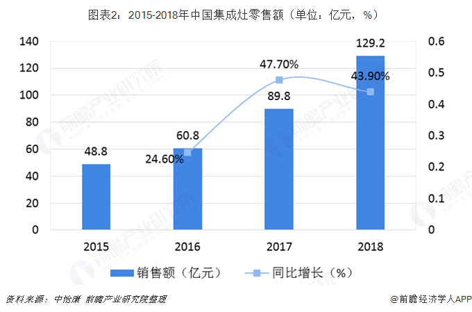 图表2:2015-2018年中国集成灶零售额(单位:亿元,%)