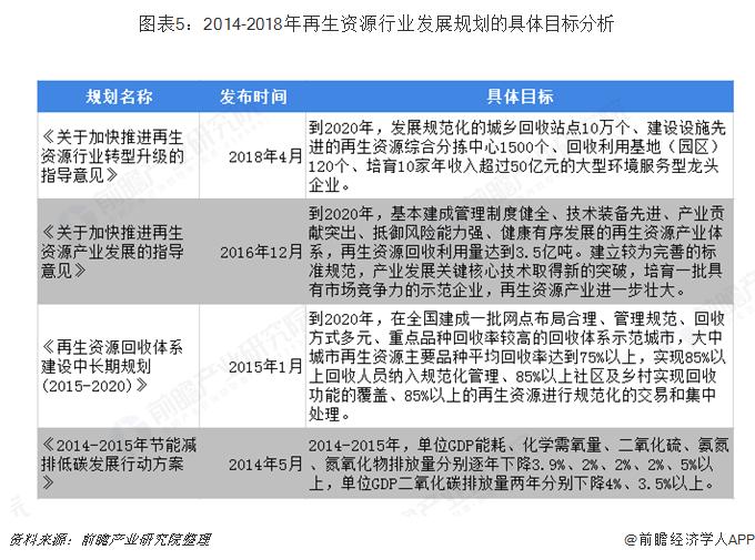 图表5:2014-2018年再生资源行业发展规划的具体目标分析