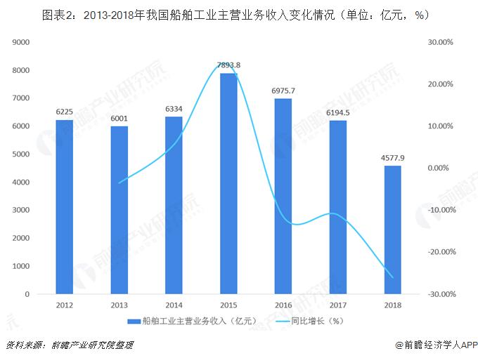 图表2:2013-2018年我国船舶工业主营业务收入变化情况(单位:亿元,%)