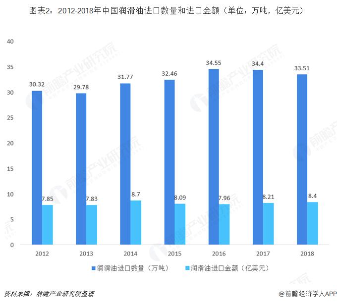 图表2:2012-2018年中国润滑油进口数量和进口金额(单位:万吨,亿美元)