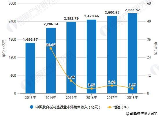 2013-2018年中国胶合板制造行业市场销售收入统计及增长情况
