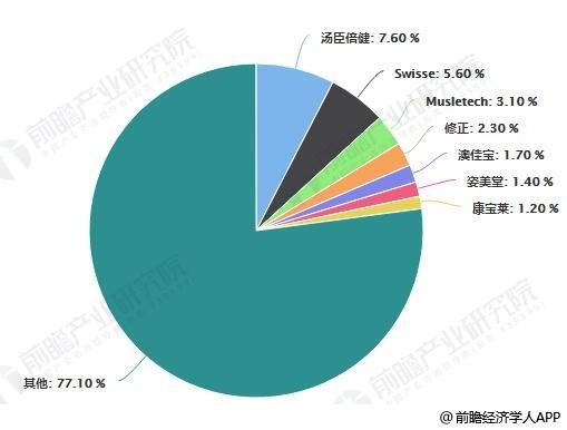 2019年5月中国保健品企业线上市场占有率统计情况