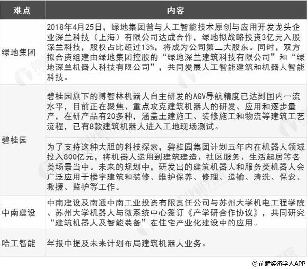 中国企业布局建筑机器人领域分析情况