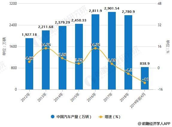 2012-2019年前4月中国汽车产量统计及增长情况