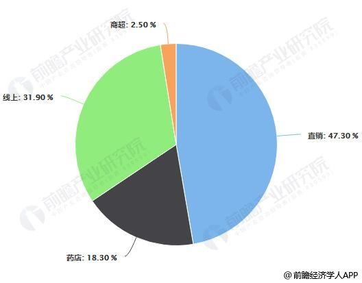 2012-2018年中国保健品销售渠道占比统计情况