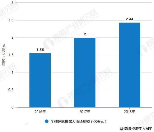 2016-2018年全球建筑机器人市场规模统计情况
