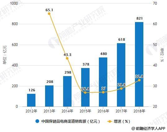 2012-2018年中国保健品电商渠道销售额统计及增长情况