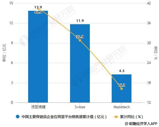 2018年中国主要保健品企业在阿里平台销售额统计及增长情况
