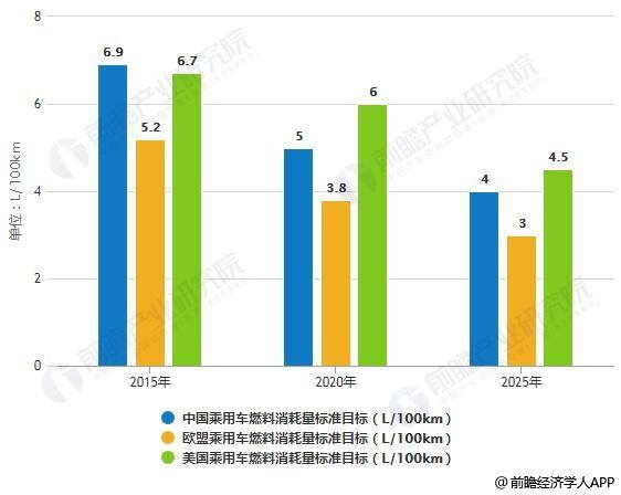 2015-2025年中欧美乘用车燃料消耗量标准目标对比情况
