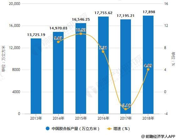 2013-2018年中国胶合板产量统计及增长情况