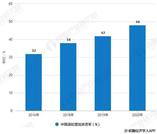 2016-2020年中国涡轮增加渗透率统计情况及预测