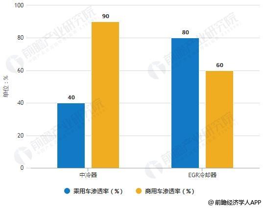2020年中冷器、EGR冷却器配置率预测情况