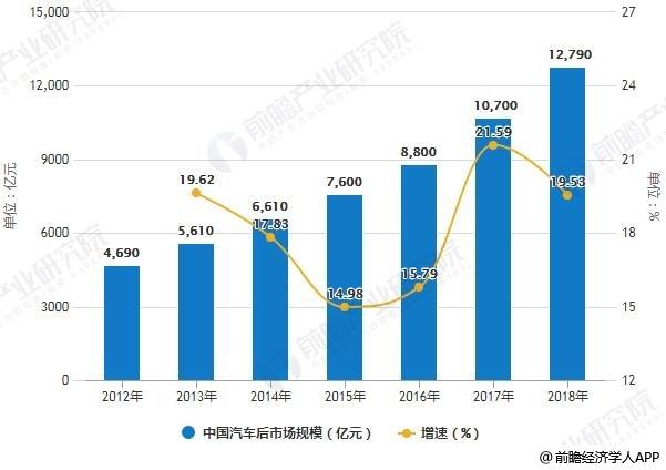 2012-2018年中国汽车后市场规模统计及增长情况预测