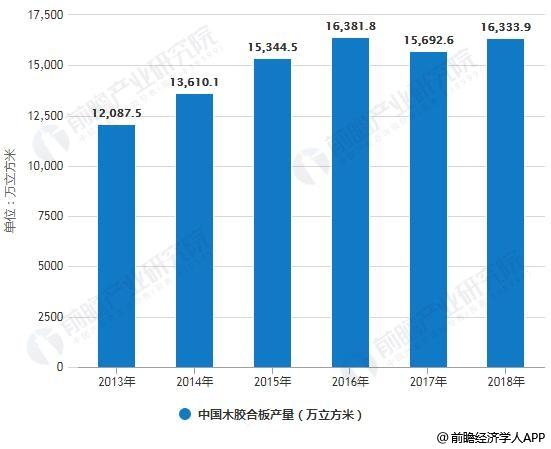 2013-2018年中国各类胶合板产量统计情况