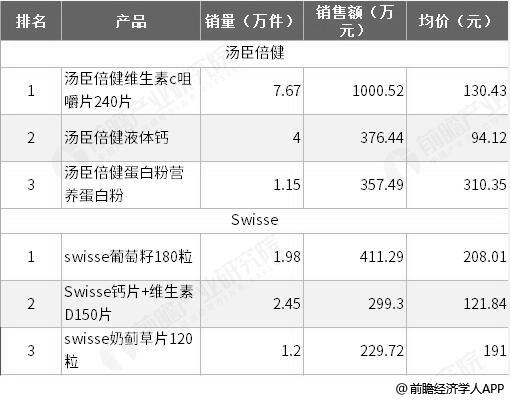 2019年5月汤臣倍健、Swisse热销产品TOP3统计情况