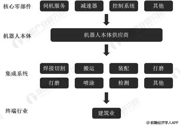建筑机器人行业产业链分析情况