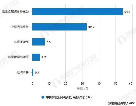 2018年中国保健品市场细分结构占比统计情况