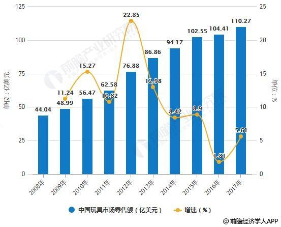 2008-2017年中国玩具市场零售额统计及增长情况