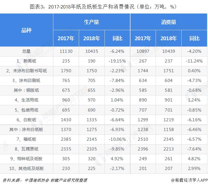 图表3:2017-2018年纸及纸板消费和消费情景(单位:万吨,%)
