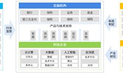 2018年中国金融科技行业市场现状与发展前景分析 监管加强网络信贷发展受挫【组图】